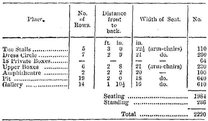 The computation of the seating accommodation at the Queen's Theatre, Long Acre -  From the ERA, 6th October 1867